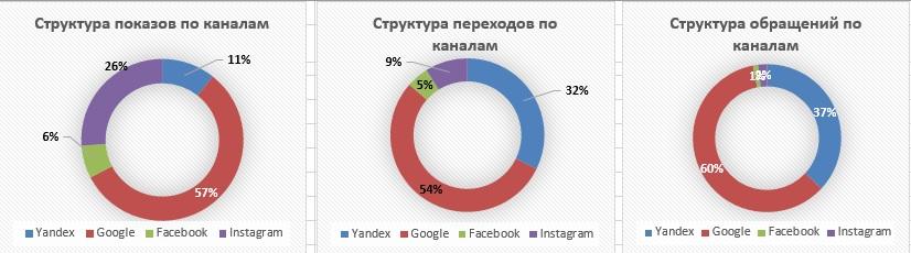 реклама химчистки в Яндекс и Гугл